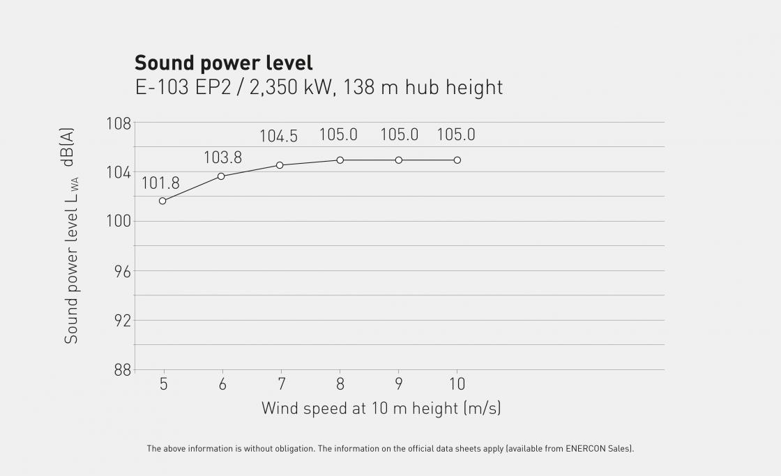 SP E 103 EP2 2350kW en